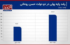 سرعت چاپ پول در دولت روحانی